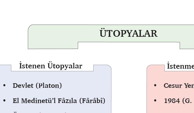 ütopyalar