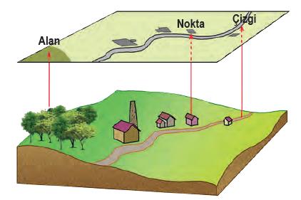Şekil 1.25 Bilgiler harita üzerine aktarılırken çeşitli yöntemler kullanılır.