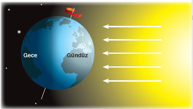 Şekil 1.3 Dünya'nın şekline bağlı olarak Güneş'e dönük tarafı aydınlık iken diğer tarafı karanlıktır.