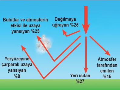Şekil 1.32 Yeryüzüne gelen güneş enerjisinin dağılımı