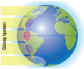Şekil 1.33 Ekvator'dan kutuplara doğru gidildikçe Güneş ışınlarının düşme açısı daralır ve Güneş ışınları daha geniş bir alana yayılır.