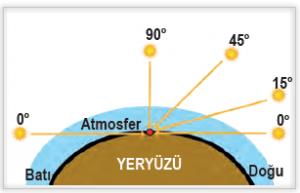 Şekil 1.34 Ekvator üzerinde Güneş ışınlarının geliş açısının gün içerisinde değişimi