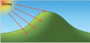 Şekil 1.35 Güneş'e dönük yamaçlar daha fazla ısınır.