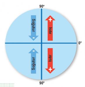 Şekil 1.37 Rüzgârlar sıcaklığı etkiler.
