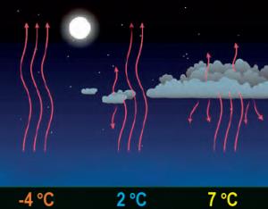 Şekil 1.38 Nem, aşırı ısınma ve soğumayı önler.