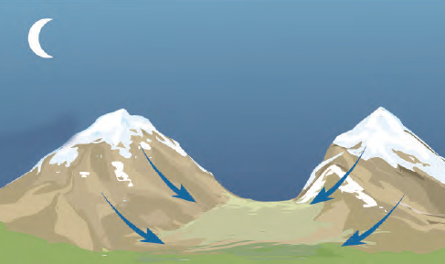 Şekil 1.46 Dağ meltemi