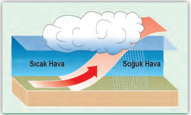 Şekil 1.53: Frontal yağış oluşumu