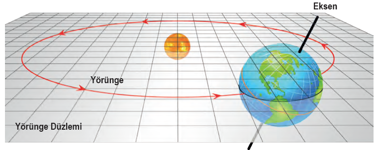 Şekil 1.7 Dünya yörünge düzleminde ekseni eğik olarak döner.