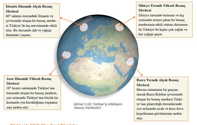 Görsel 1.63 Türkiye'yi etkileyen basınç merkezleri