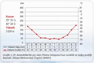 Grafik 1.19 Antarktika'da yer alan Platea İstasyonu'nun sıcaklık ve yağış grafiği Kaynak Dünya Meteoroloji Örgütü (WMO)