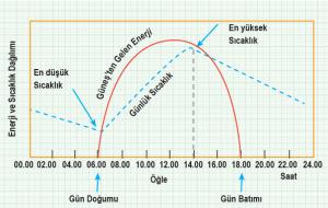 Grafik 1.2 Gün içerisinde sıcaklık ve enerji birikimi