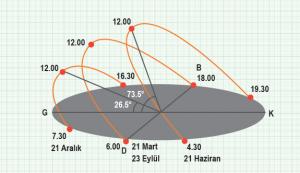 Grafik 1.3 40o kuzey paralelinde Güneş ışınlarının geliş açısının yıl içerisindeki değişimi