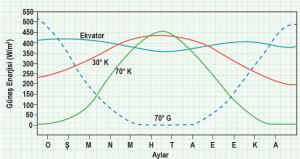 Grafik 1.4 Farklı enlemlere göre Güneş'ten alınan enerjinin yıl içindeki değişimi