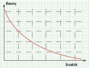 Grafik 1.5 Sıcaklık-basınç ilişkisi