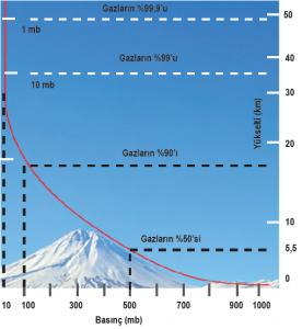 Grafik 1.6 Yükselti arttıkça basınç azalır.