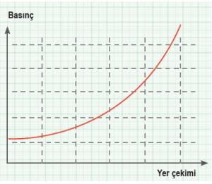 Grafik 1.7 Yer çekimi-basınç ilişkisi