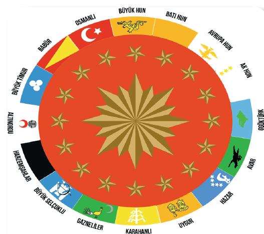 Tarihte kurulan 16 Türk devletinin bayrakları