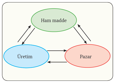 Şema 3.2 Küresel ticaretin üç unsuru