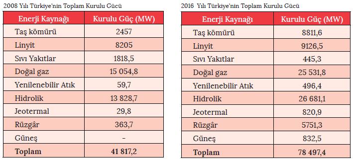 2008 Yılı Türkiye'nin Toplam Kurulu Gücü - 2016 Yılı Türkiye'nin Toplam Kurulu Gücü