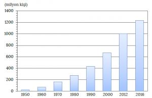 Grafik 3.1 1950-2016 yılları arasında dünyadaki turist sayısı (UNWTO)