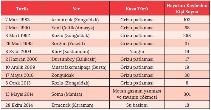 Tablo 2.18 Türkiye'de Maden Kazaları (1980-2017)