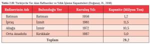 Tablo 2.19 Türkiye'de Yer Alan Rafineriler ve Yıllık İşleme Kapasiteleri (Doğanay, H., 2016)
