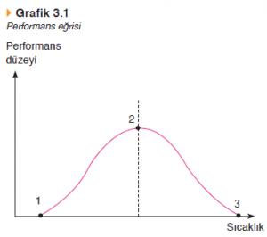 1-3 aralığı tolerans sınırlarını gösterirken 2 maksimum