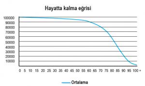 2014-2016 yılları arasında Türkiye'de yaşayan insanların hayatta kalma eğrisi