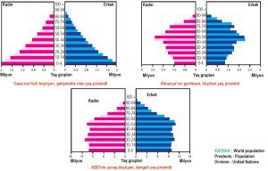 Gana, Almanya ve ABD'nin 2015 yaş dağılımları