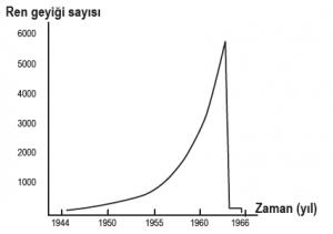 Ren geyiği popülasyonunda J tipi büyüme