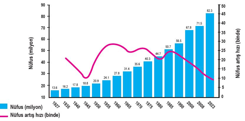 Türkiye'nin nüfus büyüklüğü ve artış hızındaki değişimler, 1923-2023